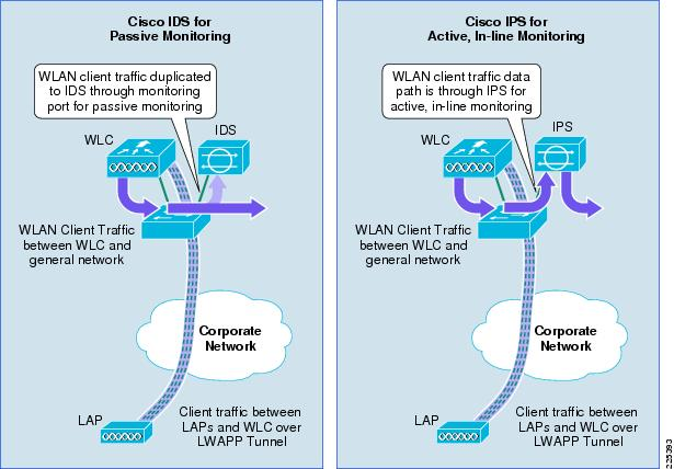 ids network diagram 1998 ford f150 xlt radio wiring cisco wireless and ids/ips integration -