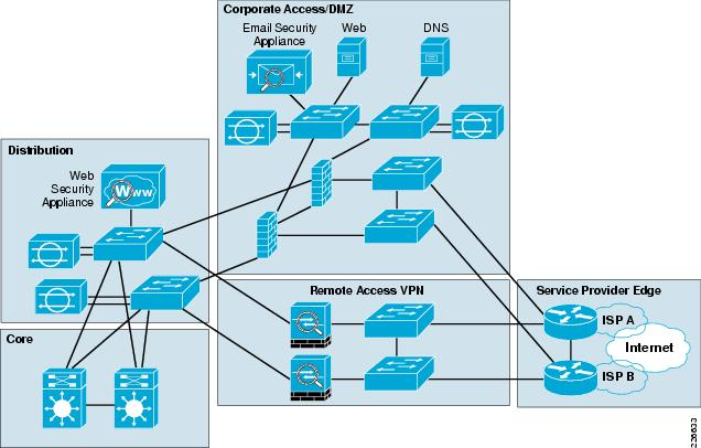 Enterprise Internet Edge Design Guide Cisco