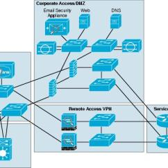 Mpls Network Diagram Visio Honeywell Home Thermostat Wiring Cisco Safe Reference Guide - Enterprise Internet Edge [design Zone For Security]