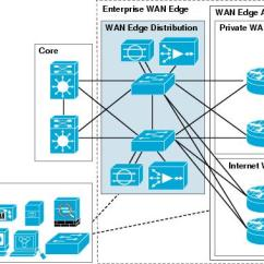 Dmz Network Diagram With 3 What Is The Use Of Er Cisco Safe Reference Guide - Enterprise Wan Edge [design Zone For Security]