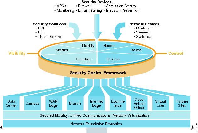 Cisco SAFE Solution Overview  Cisco