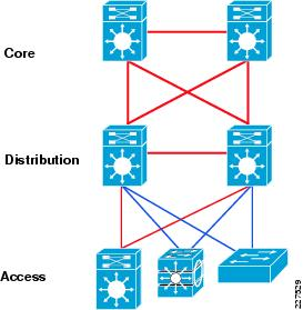 3 tier internet architecture diagram whirlpool washer parts small enterprise design profile reference guide each layer in the three hierarchical model has a unique role to perform