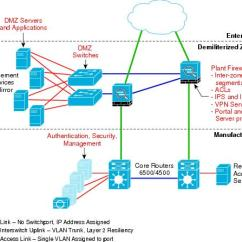 Dmz Network Diagram With 3 2002 Xr650r Wiring Cisco Com Worldwide This Section Addresses The Selection Of Components Namely Firewall And Security Management Software Switches