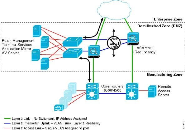 dmz network diagram with 3 daisy powerline parts cisco com worldwide figure 4 22 depicts a typical topology dual firewalls for resiliency each firewall can support two or more contexts to manage traffic