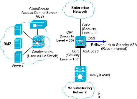 dmz network diagram with 3 light switch timer wiring cisco com worldwide configuration example