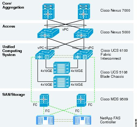 Cisco UCS And Application Delivery For Microsoft Hyper V