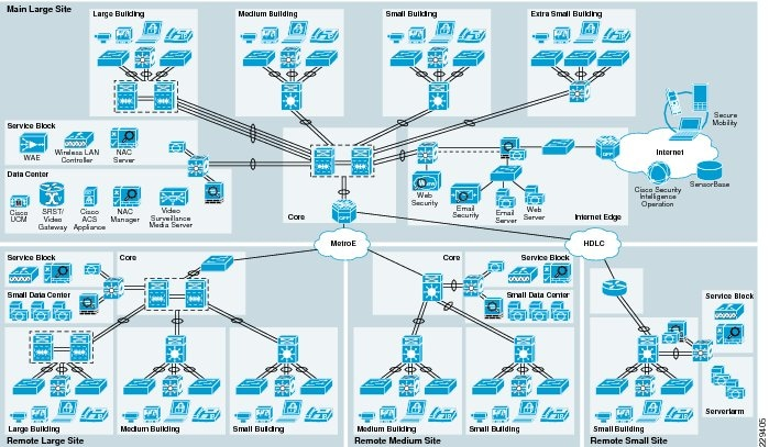 network diagram for small company i need a wiring medium enterprise design profile reference guide medp security zone cisco