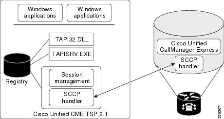 Cisco Unified CallManager Express Telephony Service