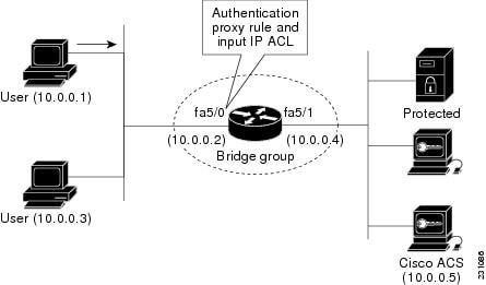 Authentication Proxy Configuration Guide, Cisco IOS