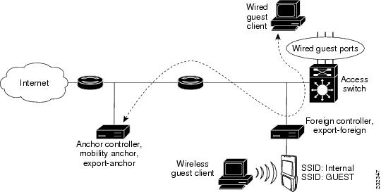 Cisco Wireless LAN Controller Configuration Guide, Release
