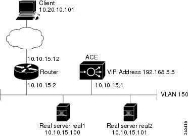 Server Load-Balancing Guide vA5(1.0), Cisco ACE