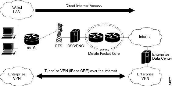 Internet Connection: Connection Internet En 3g
