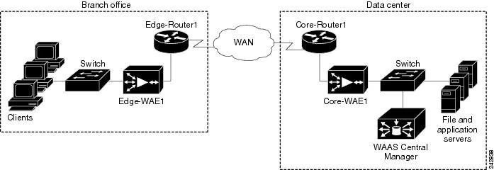Cisco Wide Area Application Services Quick Configuration