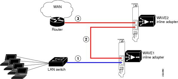 Cisco Wide Area Virtualization Engine 274 and 474 Hardware