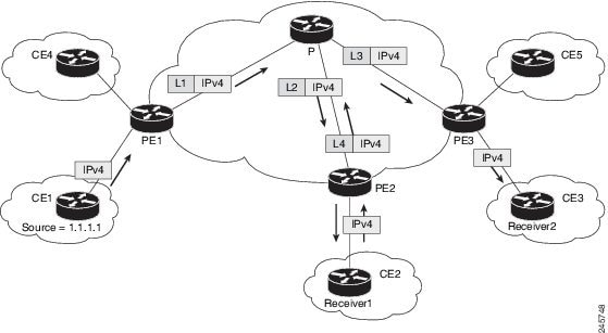 Cisco IOS XR Multicast Configuration Guide for the Cisco