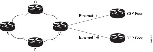 IP Routing: Protocol-Independent Configuration Guide