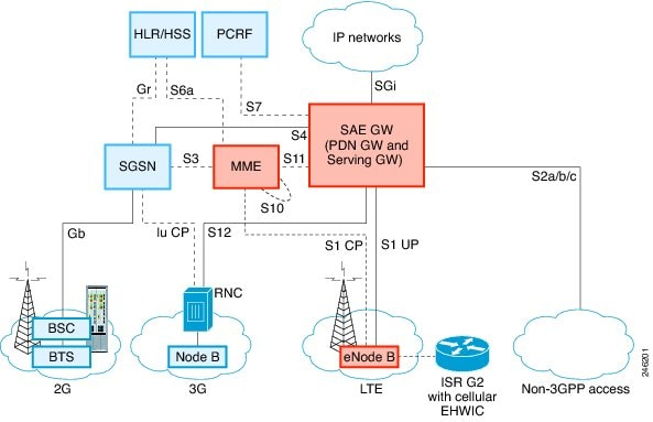 Connected Grid 2G 3G 4G Multimode LTE GRWIC Installation And