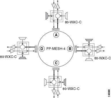 Cisco ONS 15454 DWDM Network Configuration Guide, Release