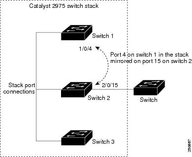 Catalyst 2960 and 2960-S Software Configuration Guide, 12