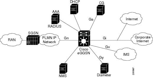 Cisco GGSN Release 10.0 Configuration Guide, Cisco IOS