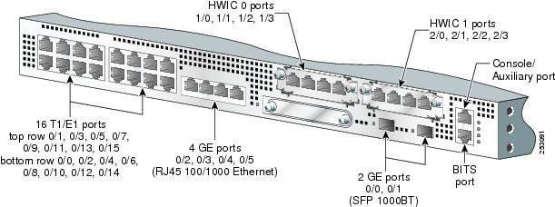 Cisco MWR 2941 Mobile Wireless Edge Routers Hardware