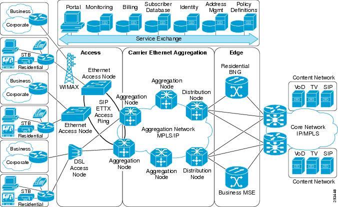 4 Wire Ethernet Diagram Cisco Asr 9000 Series Aggregation Services Router L2vpn