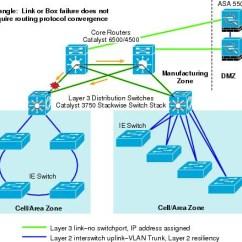 Dmz Network Diagram With 3 2002 Suzuki Sv650 Wiring Cisco Com Worldwide Figure 4 10 Example Of Triangle Topology