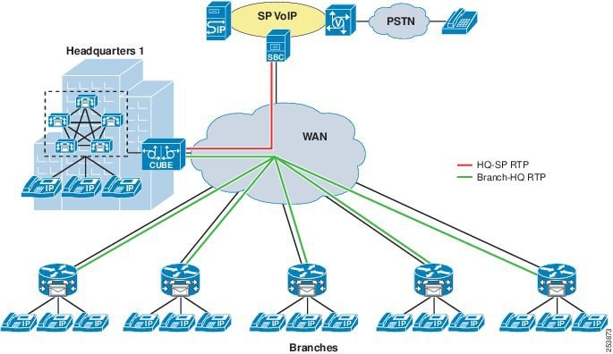 Cisco Collaboration System 9 X Solution Reference Network Designs