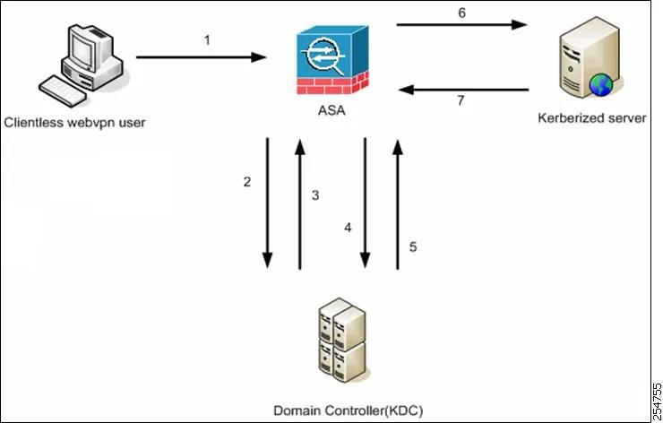 Cisco ASA 5500 Series Configuration Guide using the CLI, 8