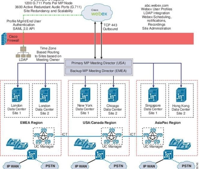 Figure 22 9 Unified Meetingplace Multisite Solution With Webex Scheduling For Three Regions