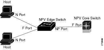 Cisco Nexus 5000 Series NX-OS SAN Switching Configuration