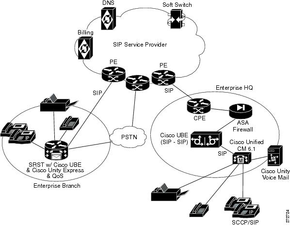 SIP-Based Trunk Managed Voice Services Solution Design and
