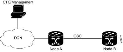 Cisco ONS 15454 DWDM Network Configuration Guide, Release