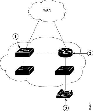 Cisco EnergyWise Configuration Guide, EnergyWise Phase 2