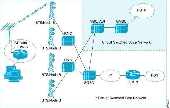 3G High Speed WAN Interface Card Solution Deployment Guide Cisco
