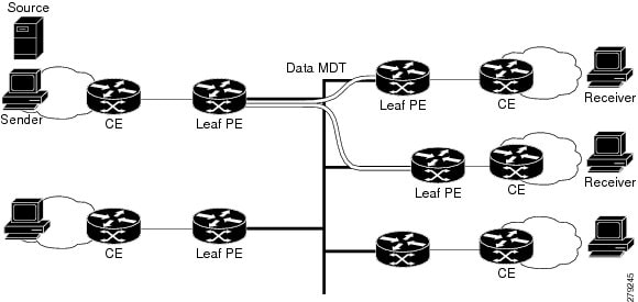 IP Multicast: LSM Configuration Guide, Cisco IOS XE