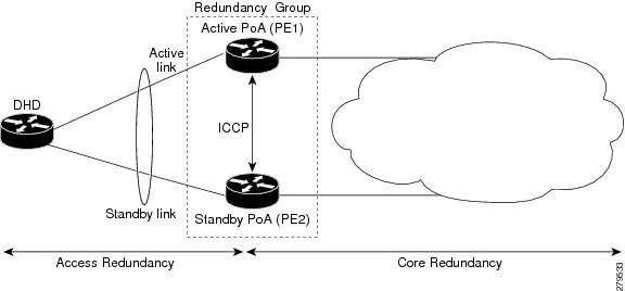 Cisco ASR 9000 Series Aggregation Services Router