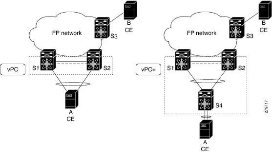 Cisco Nexus 7000 Series NX-OS FabricPath Configuration