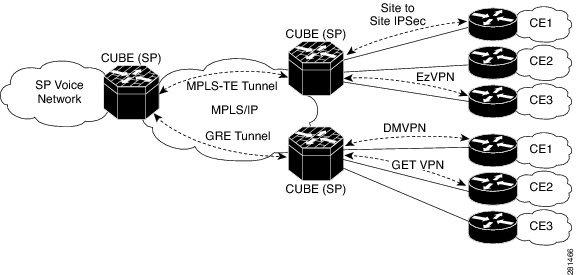 Cisco Unified Border Element (SP Edition) Configuration
