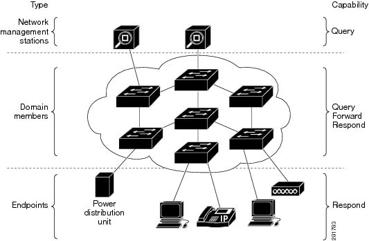 Cisco EnergyWise IOS Configuration Guide, EnergyWise