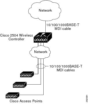 Cisco 2500 Series Wireless Controller Getting Started