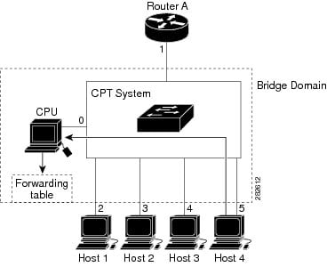 Cisco CPT Configuration Guide–CTC and Documentation