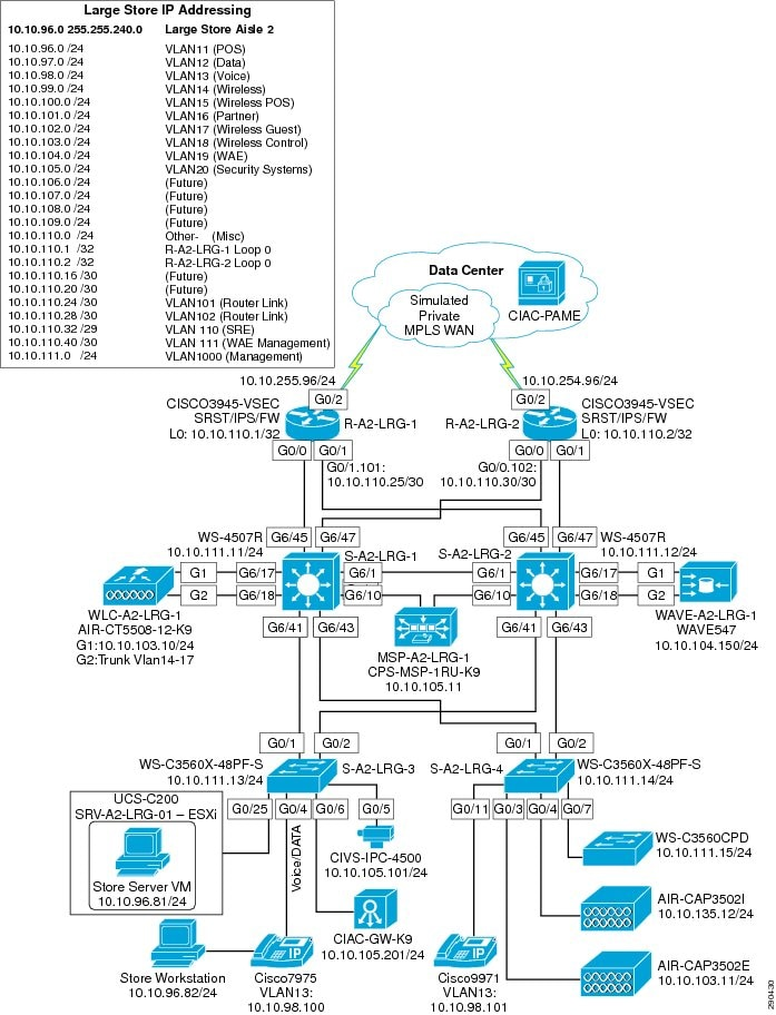 Cisco PCI Solution For Retail 2 0 Design And Implementation Guide