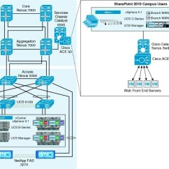 Sharepoint 2010 Site Diagram Leviton Cat5e Jack Wiring Microsoft On Flexpod For Vmware Cisco Description
