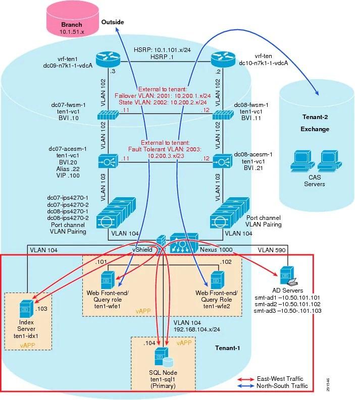 Deploying Enhanced Secure Multi Tenancy Into Virtualized Data