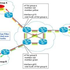 Vlan Design Diagram 1997 Ford Expedition Xlt Radio Wiring Borderless Campus Network Virtualization—path Isolation Fundamentals - Cisco