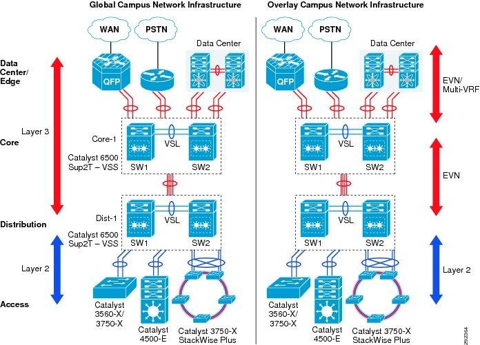 Borderless Campus Network Virtualization—Path Isolation Design
