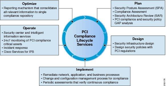 Cisco Compliance Solution For PCI DSS 2 0 Design Guide Summary