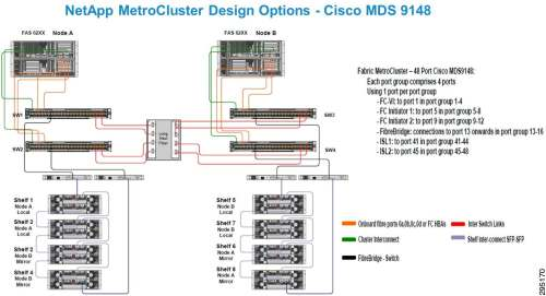 small resolution of figure 3 22 metrocluster design with fc frontend