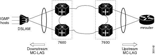 Cisco 7600 Series Ethernet Services Plus (ES+) and